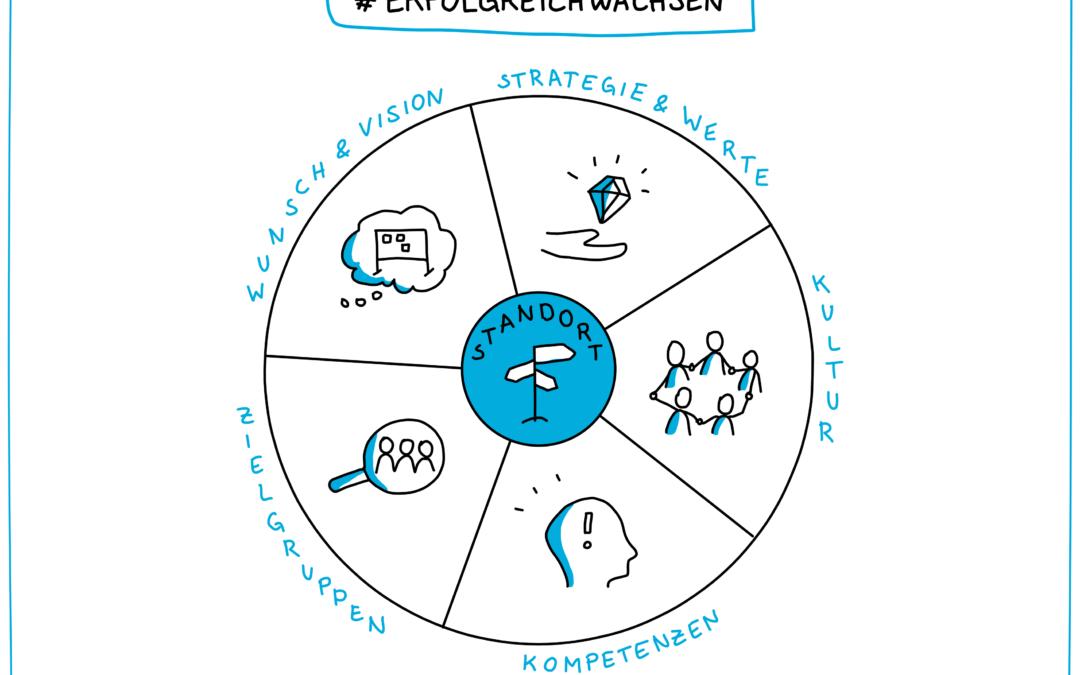#erfolgreichwachsen – Die Workshopreihe für junge Unternehmen im Aufschwung